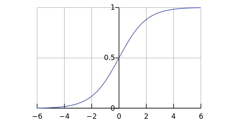 logistic-curve-talla-machine-learning.jpg