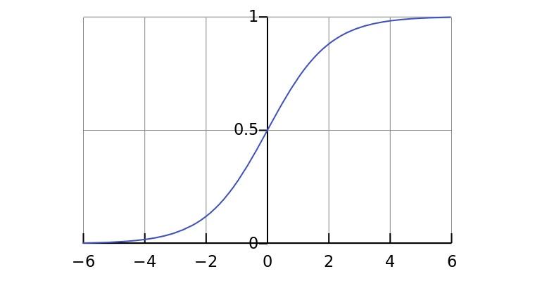 logistic-curve-talla-machine-learning.jpg